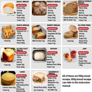 Types of Bread Makers in our Review